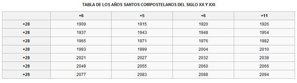 A?Santos Jacobeos